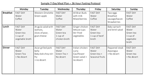 Balanced diet plan for weight loss pdf
