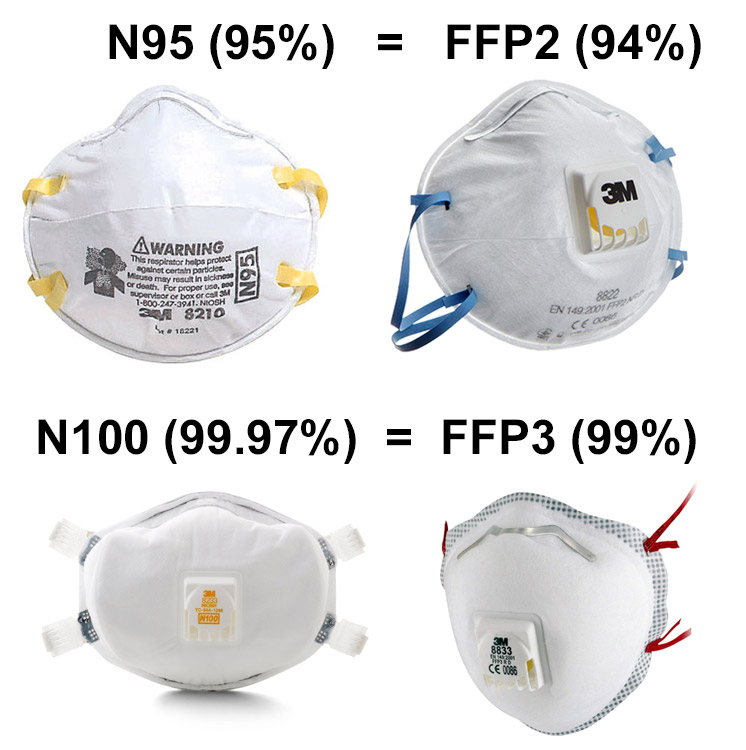 N95 vs FFP3 & FFP2 masks - what's the difference?